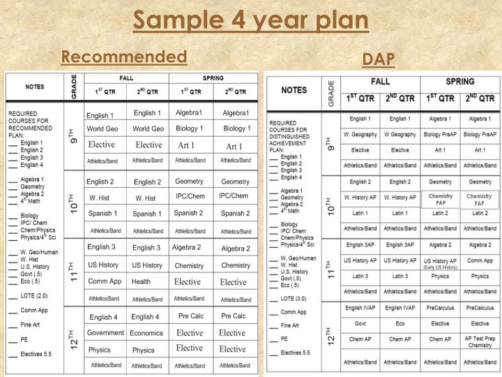 Sample 4 year plan