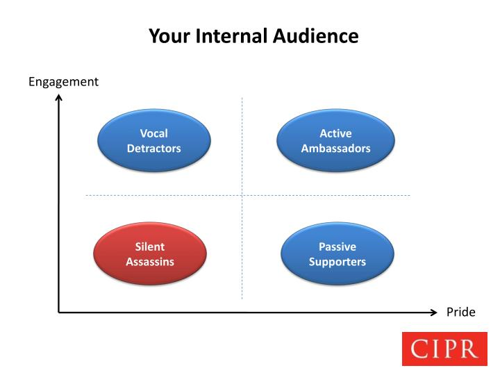 Your Internal Audience