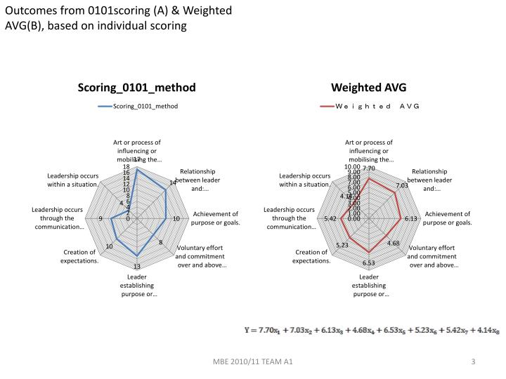 Outcomes from 0101scoring (A) & Weighted AVG(B), based on individual scoring
