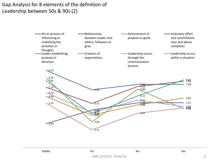 Gap Analysis for 8 elements of the definition of Leadership between 50s & 90s (2)