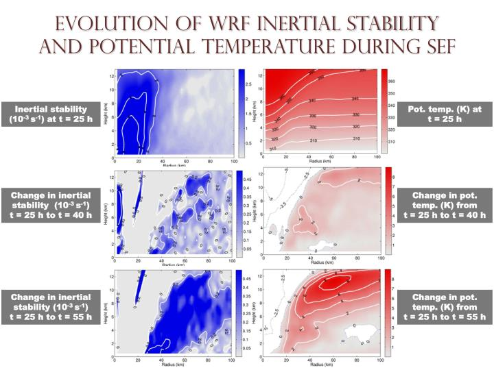 Evolution of WRF INERTIAL STABILITY and Potential temperature during SEF