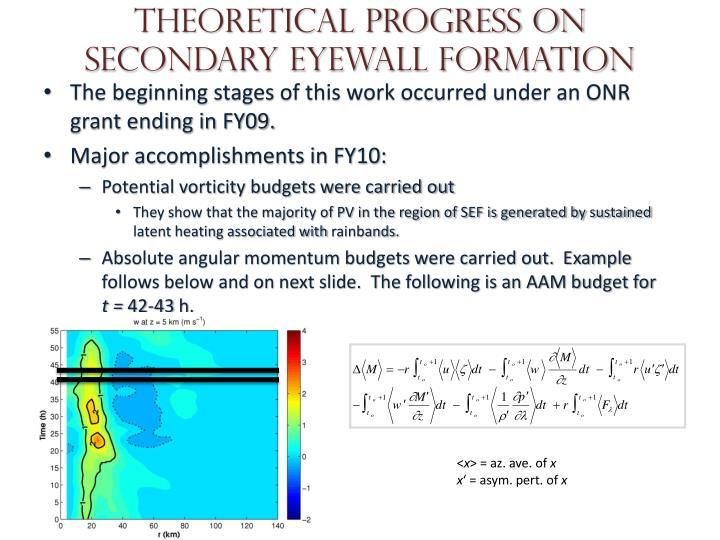 Theoretical progress on secondary eyewall formation