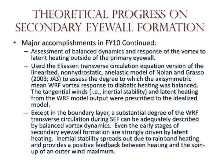 Theoretical progress on secondary eyewall formation