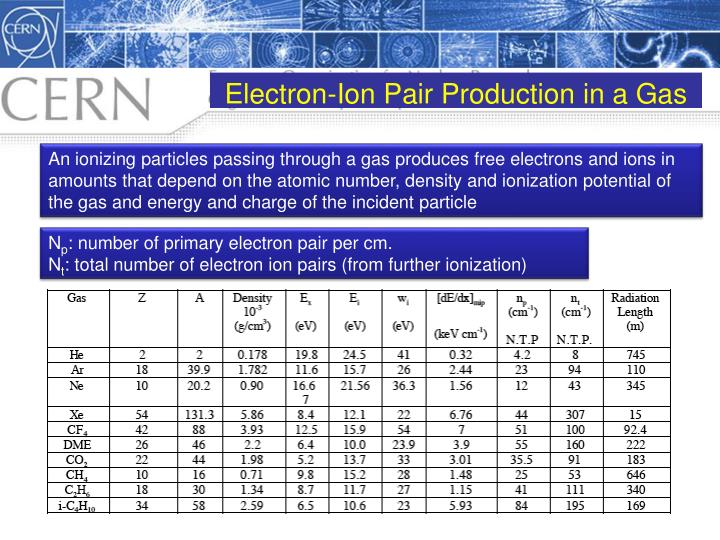 Electron-Ion Pair Production in a Gas