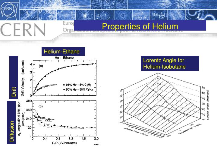 Properties of Helium