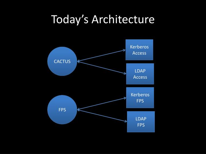 Today s architecture