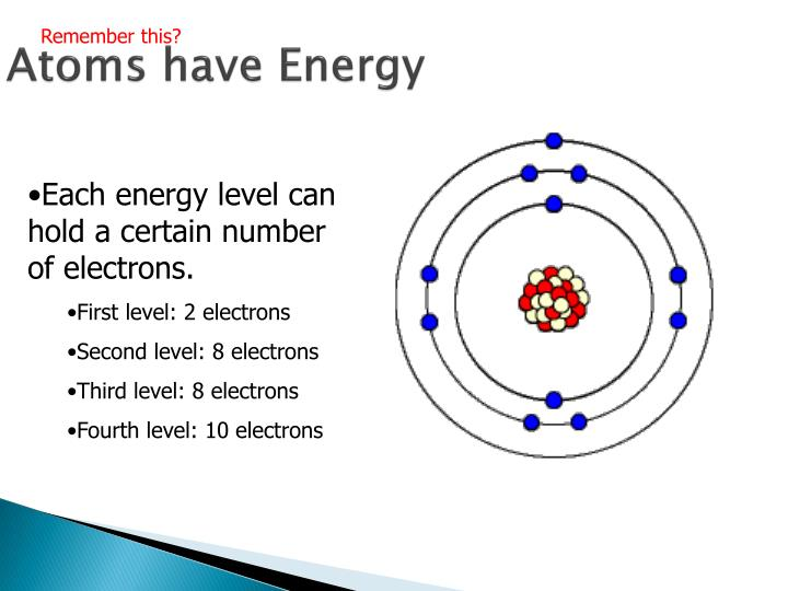 Atoms have Energy