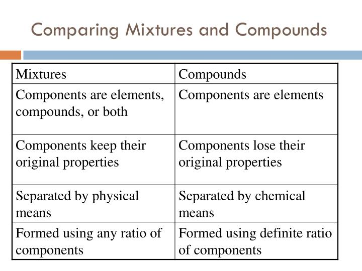 Comparing Mixtures and Compounds