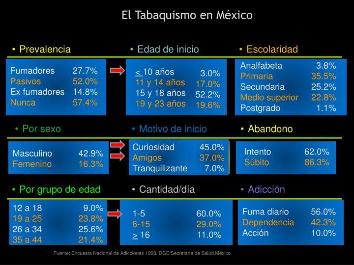 El Tabaquismo en México