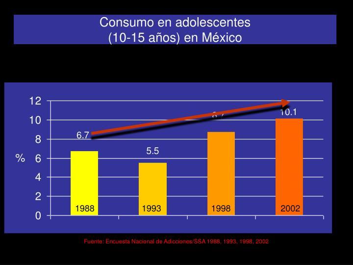 Consumo en adolescentes