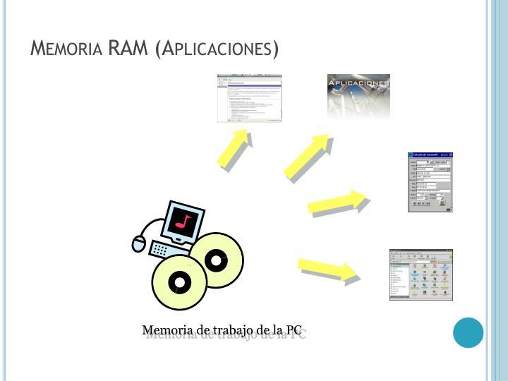 Memoria RAM (Aplicaciones)