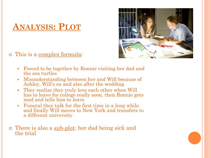 Analysis: Plot