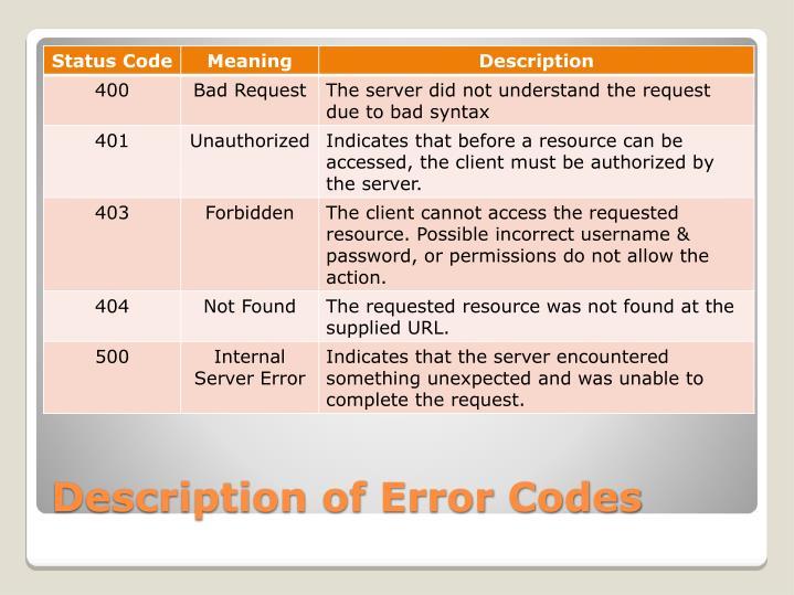 Description of Error Codes