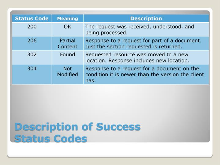 Description of Success