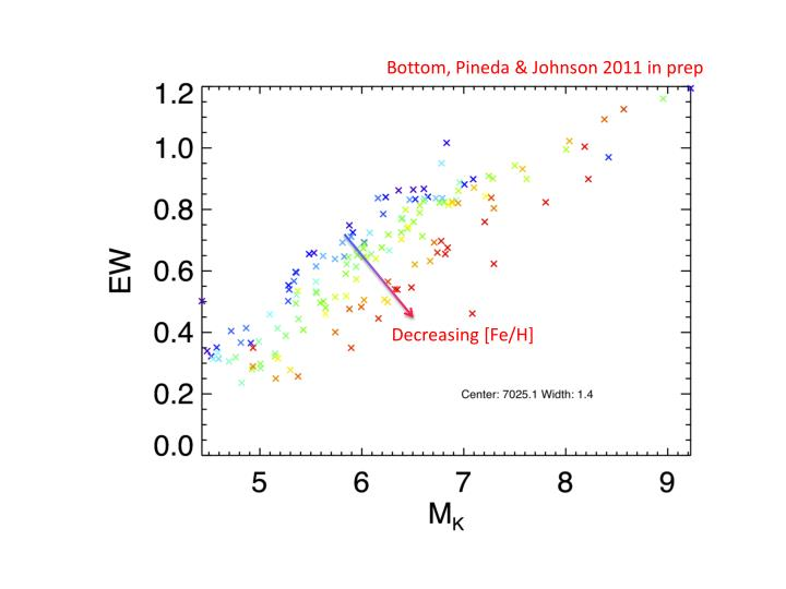 Bottom, Pineda & Johnson 2011
