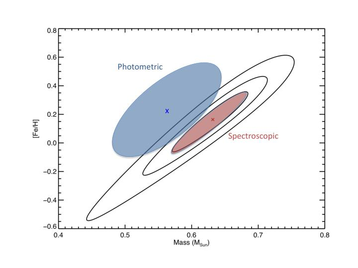 Photometric