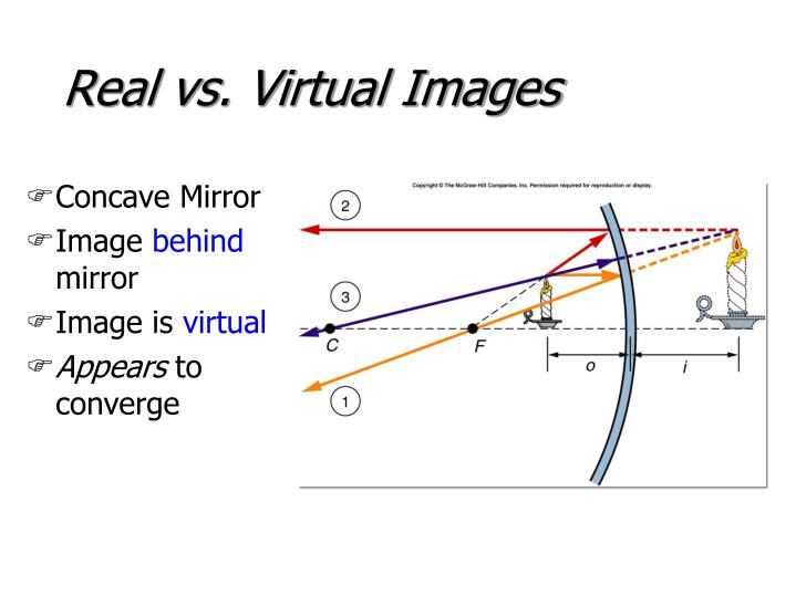 Real vs. Virtual Images