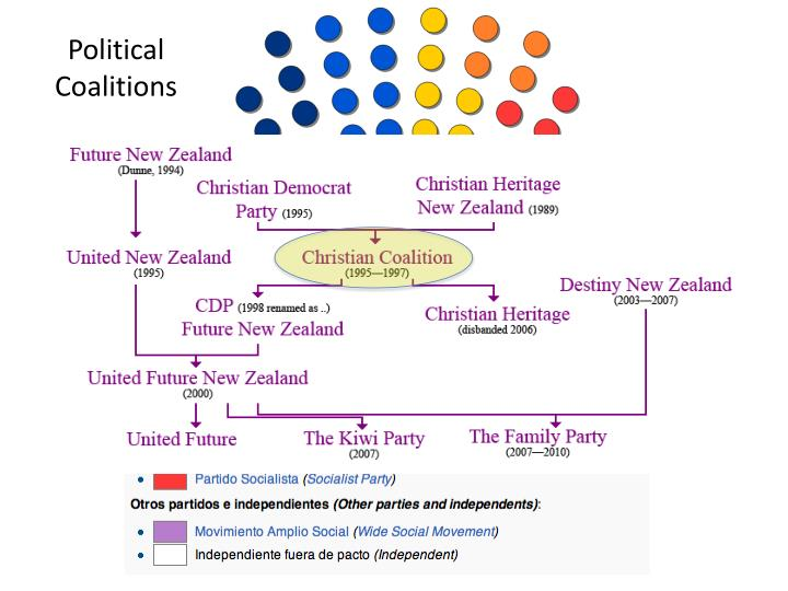 Political Coalitions