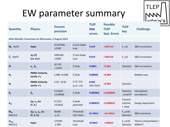 EW parameter summary