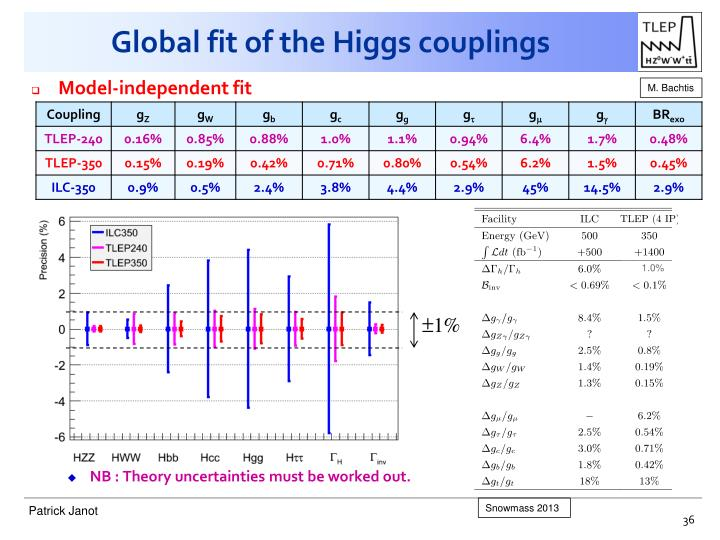Global fit of the Higgs couplings