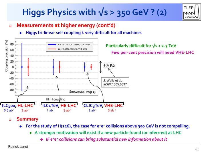Higgs Physics with √s > 350