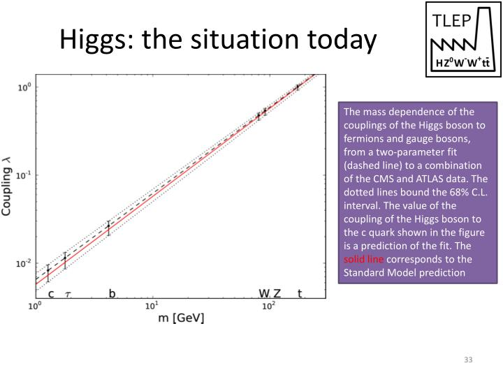 Higgs: the situation today