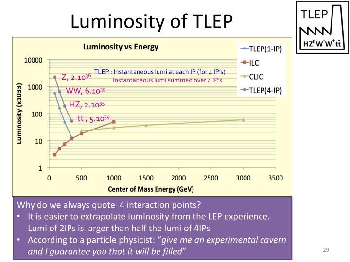 Luminosity of TLEP