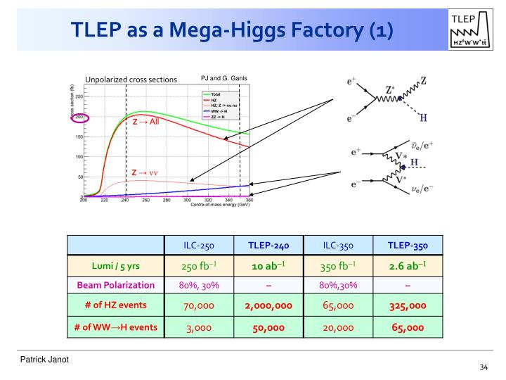 TLEP as a Mega-Higgs Factory (1)