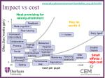 impact vs cost