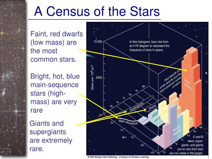 A Census of the Stars