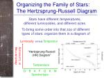 organizing the family of stars the hertzsprung russell diagram