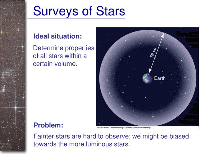 Surveys of Stars