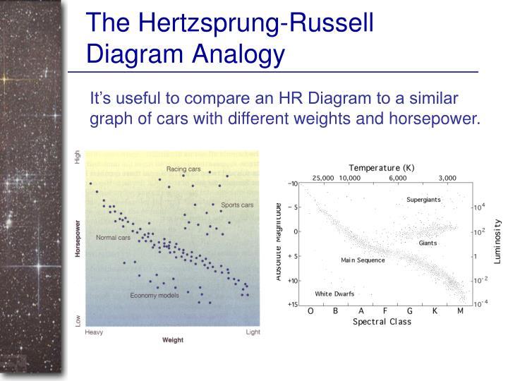 The Hertzsprung-Russell Diagram Analogy