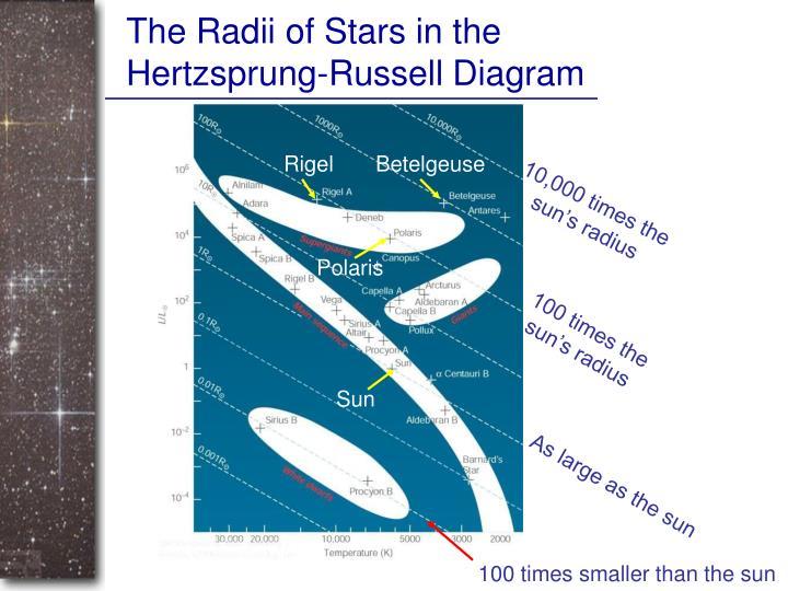 The Radii of Stars in the