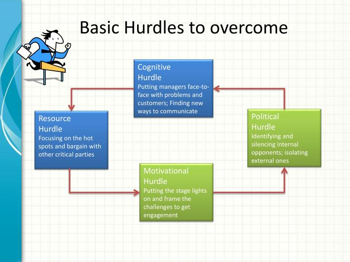 Basic Hurdles to