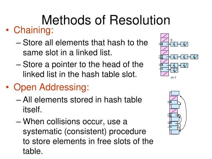 Methods of Resolution