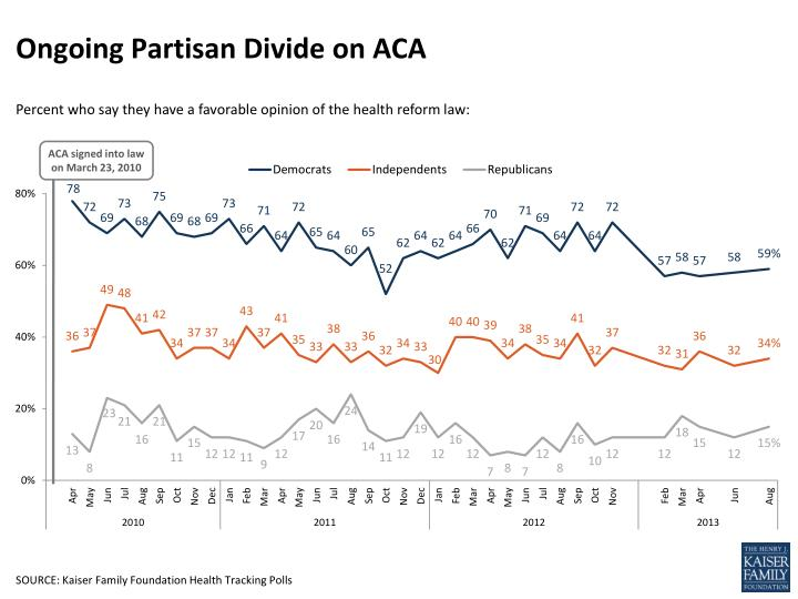 Ongoing partisan divide on aca