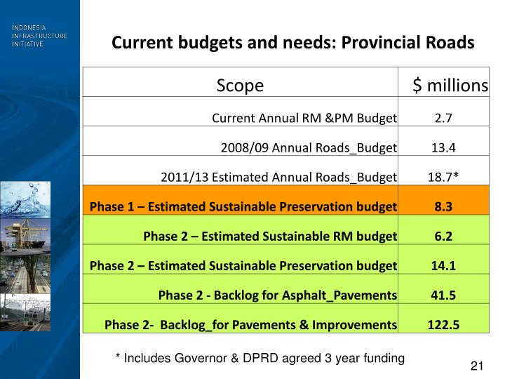 Current budgets and needs: Provincial Roads