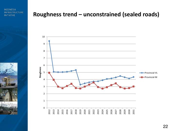 Roughness trend – unconstrained (sealed roads)