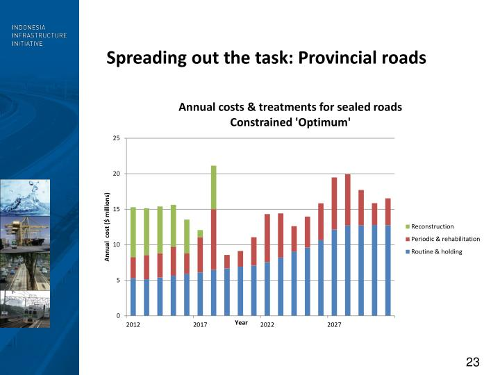 Spreading out the task: Provincial roads