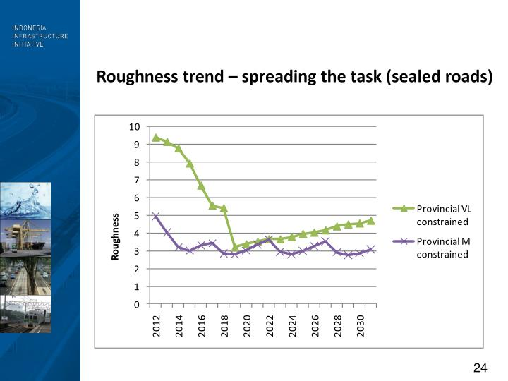 Roughness trend – spreading the task (sealed roads)