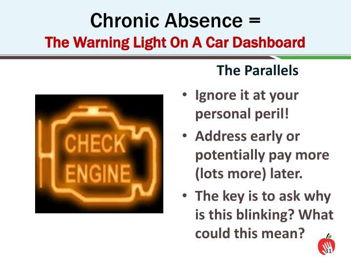 Chronic Absence =