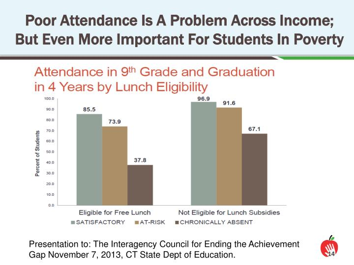 Poor Attendance Is A Problem Across Income; But Even More Important For Students In Poverty