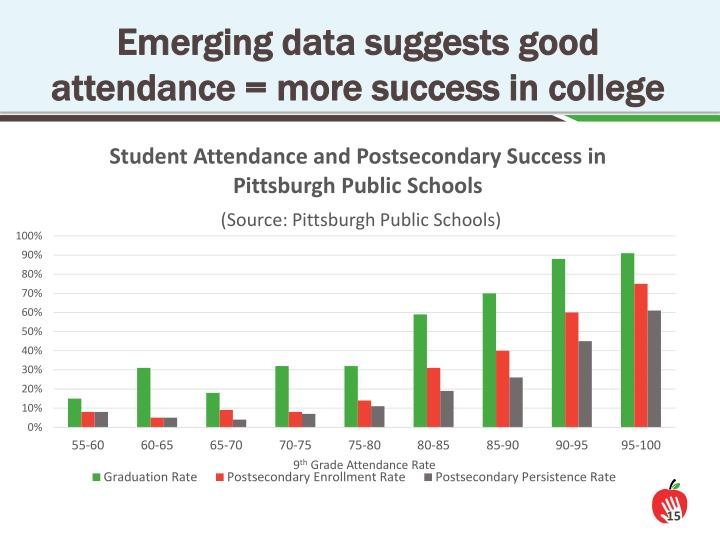 Emerging data suggests good attendance = more success in college