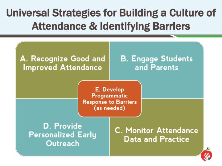 Universal Strategies for Building a Culture of Attendance & Identifying Barriers