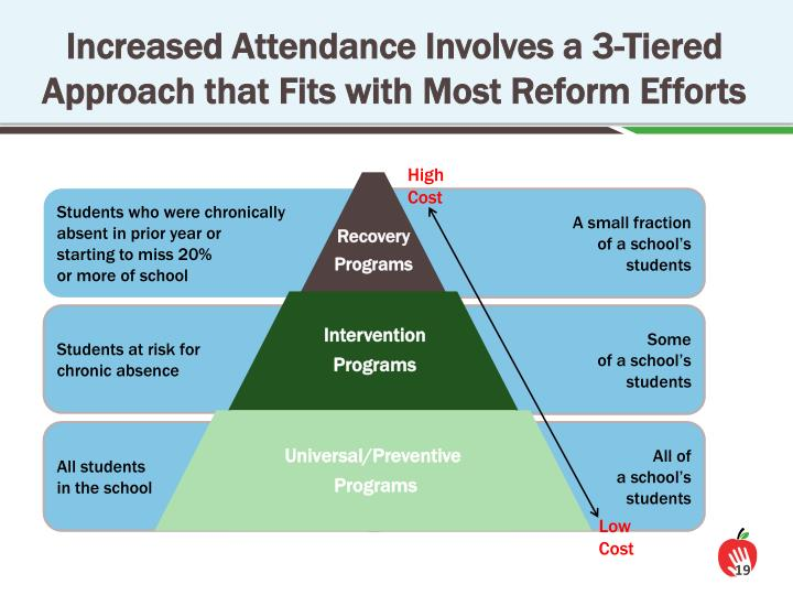 Increased Attendance Involves a 3-Tiered Approach that Fits with Most Reform Efforts