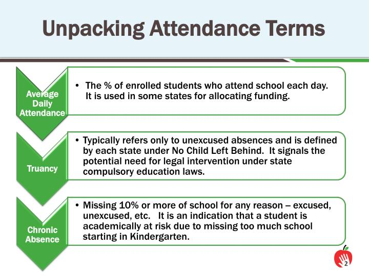 Unpacking Attendance Terms