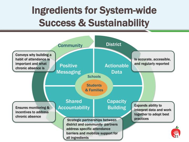 Ingredients for System-wide Success & Sustainability