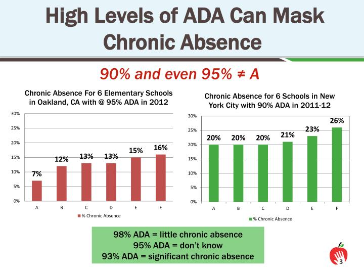 High Levels of ADA Can Mask Chronic Absence