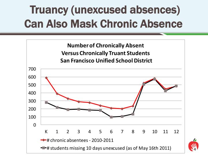 Truancy (unexcused absences)